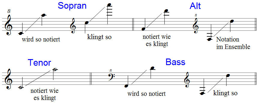 Notation Blockfloeten